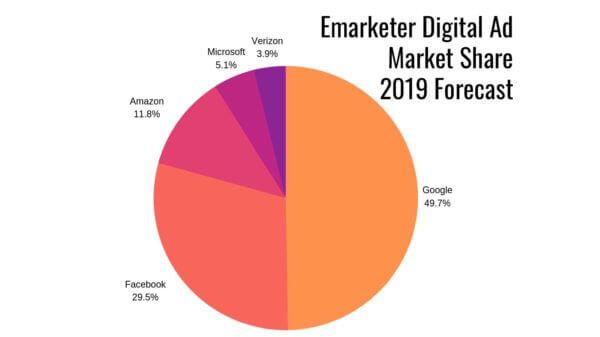 2019-digital-spend-share-emarketer-600x337
